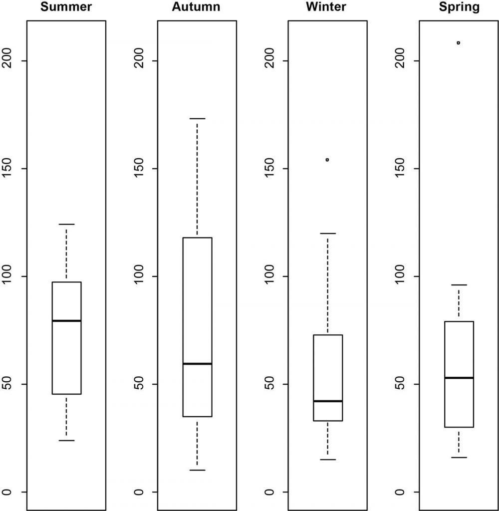 Seasonal variation in number of vessels recorded in Moreton Bay boat-based surveys 2