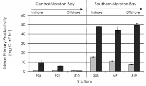 Moreton Bay cholophyll a concentrations vs government objectives
