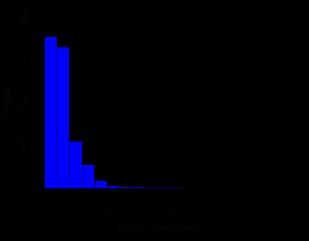 Number of people per vessel on Moreton Bay during boat based surveys