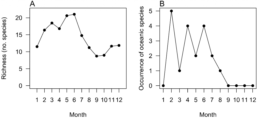 Seasonality of copepod species richness and occurrence