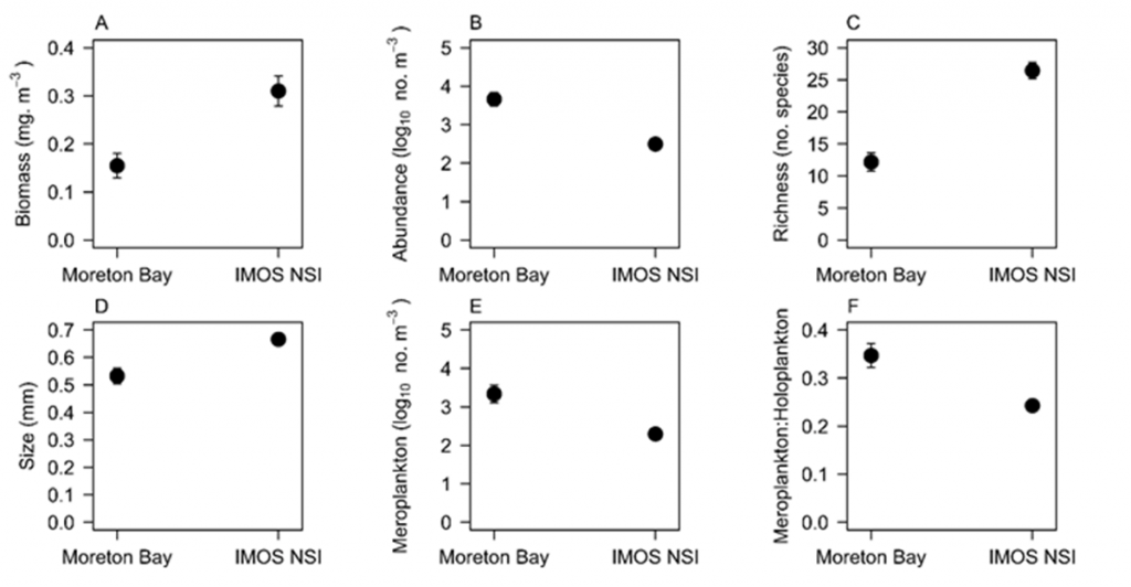 Comparison of zooplankton in and outside Moreton Bay Queensland