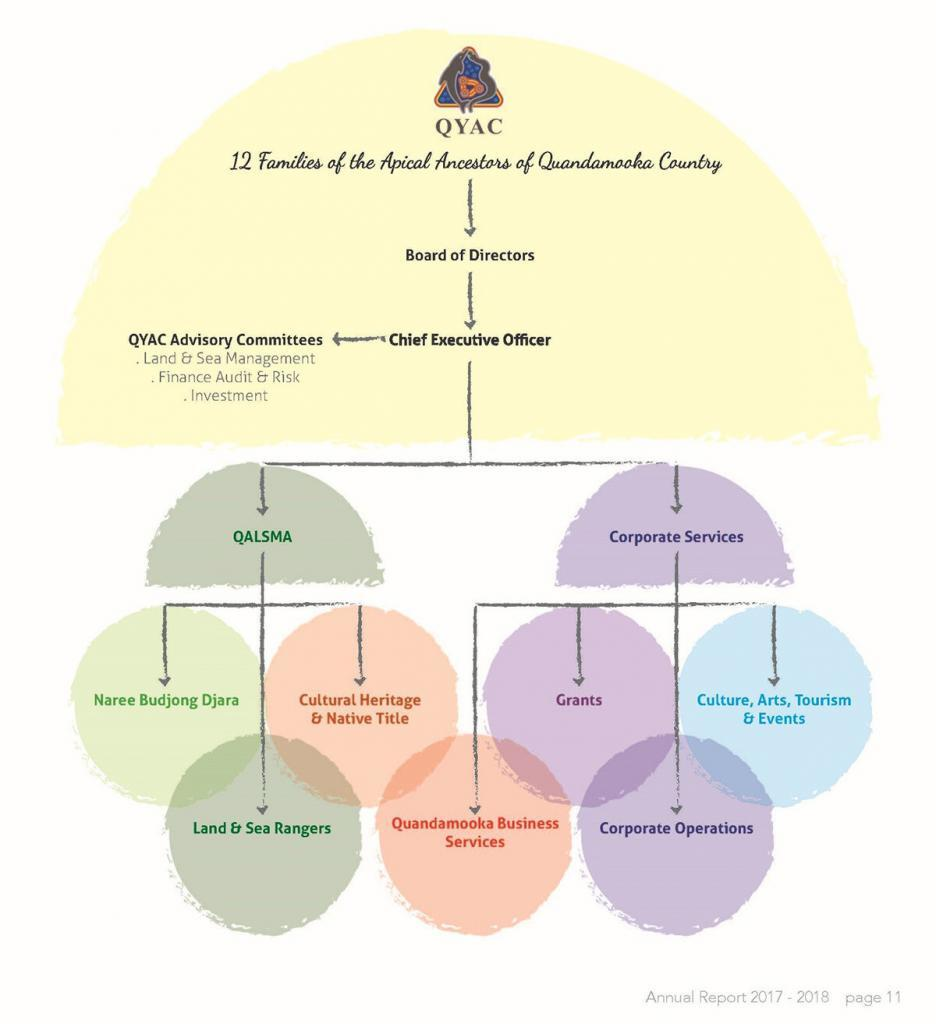 QYAC's outline organisational structure