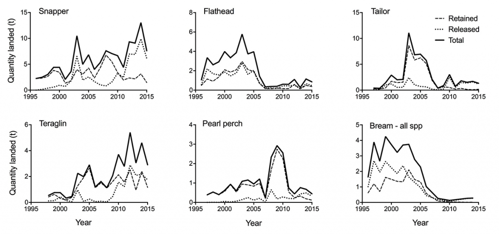 Thur4 top six species from logbook records of licensed charters from 1996 to 2015 around Moreton Island