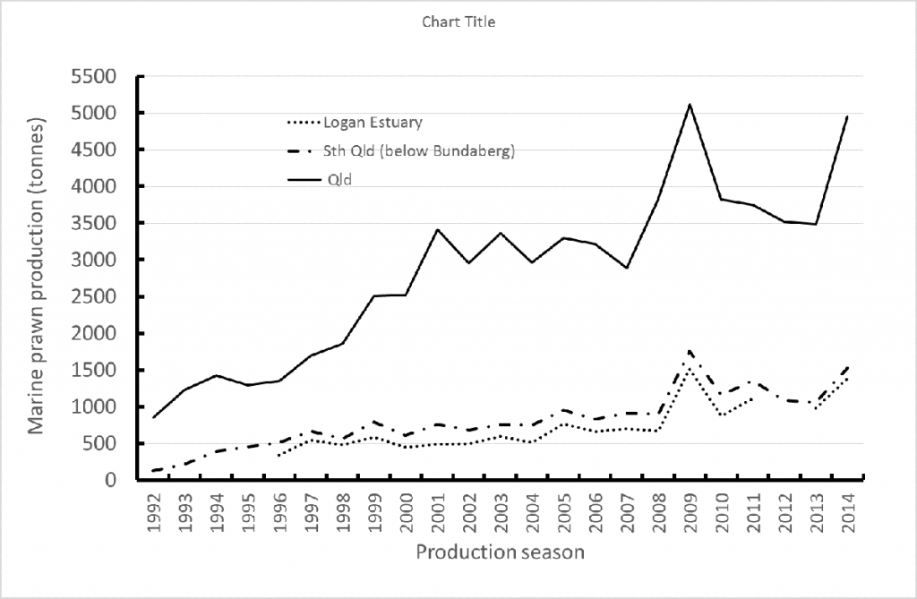 West 4 Farmed marine prawn production in Queensland from the 1992 93 season to the 2014 15 season