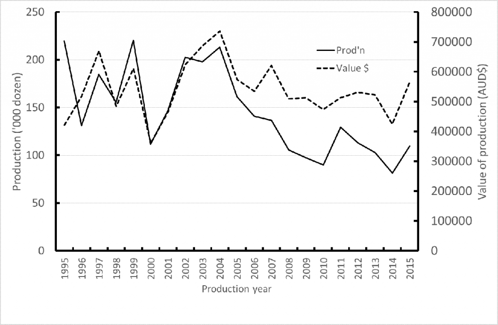 West2 Production and value of the oyster industry in Moreton Bay 1195 to 2015 season