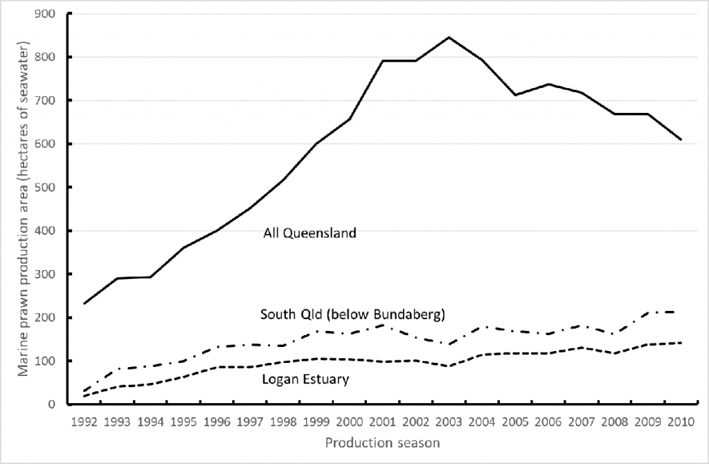 West3 Area of ponds producing marine prawns in Queensland during each growing season from 1992 93 to 2010 11